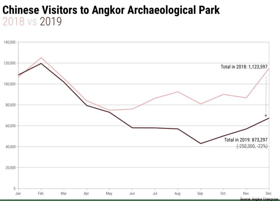 china visitors to angkor 2018 2019