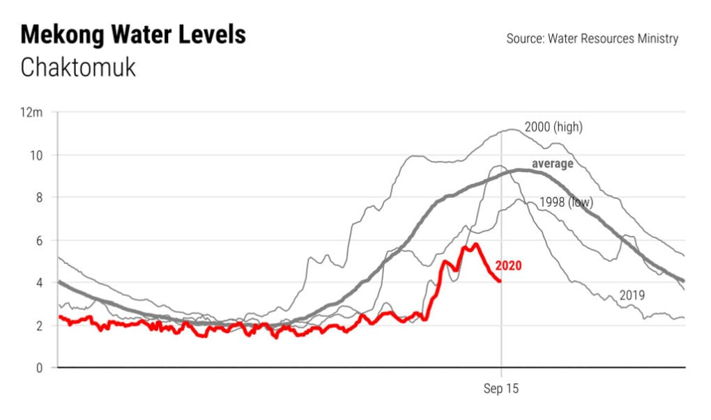 mekong water levels graph