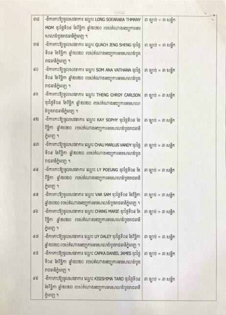 A summons order from the Phnom Penh Municipal Court dated November 6, 2020, showing the names of foreign citizens, including Daniel Capka, who has never been to Cambodia. CNRP vice-president Mu Sochua posted the court documents on Facebook.