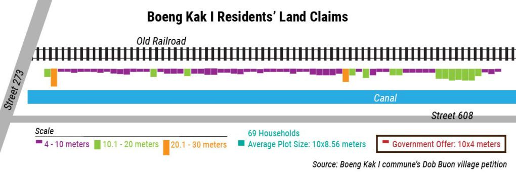 An infographic showing the size and scale of residents' claimed land, versus the government's offering, in Boeng Kak I commune's Dob Buon village, based on data provided by residents in their request to Phnom Penh City Hall. (Danielle Keeton-Olsen/VOD)